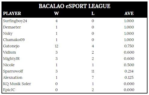 2018-06-04 - Bacalao eSport League (v2)
